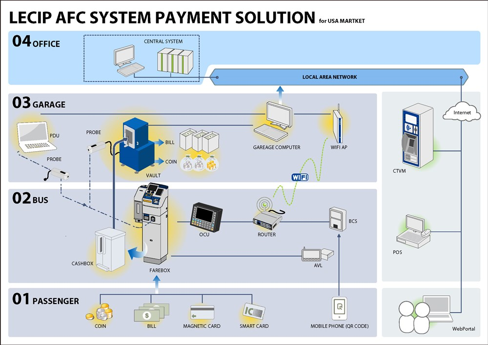 An electronic and secure automatic fare collection system ...